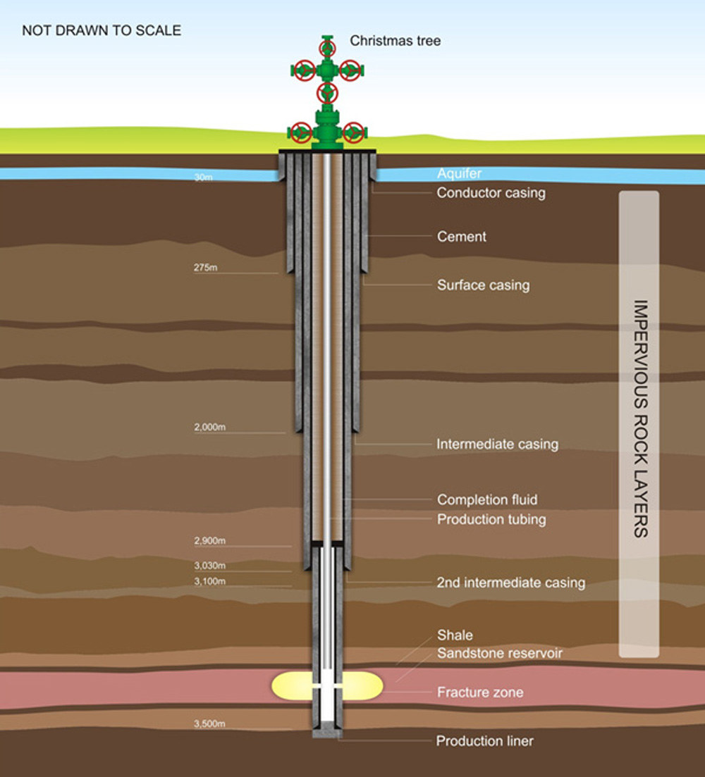 Safe gas extraction